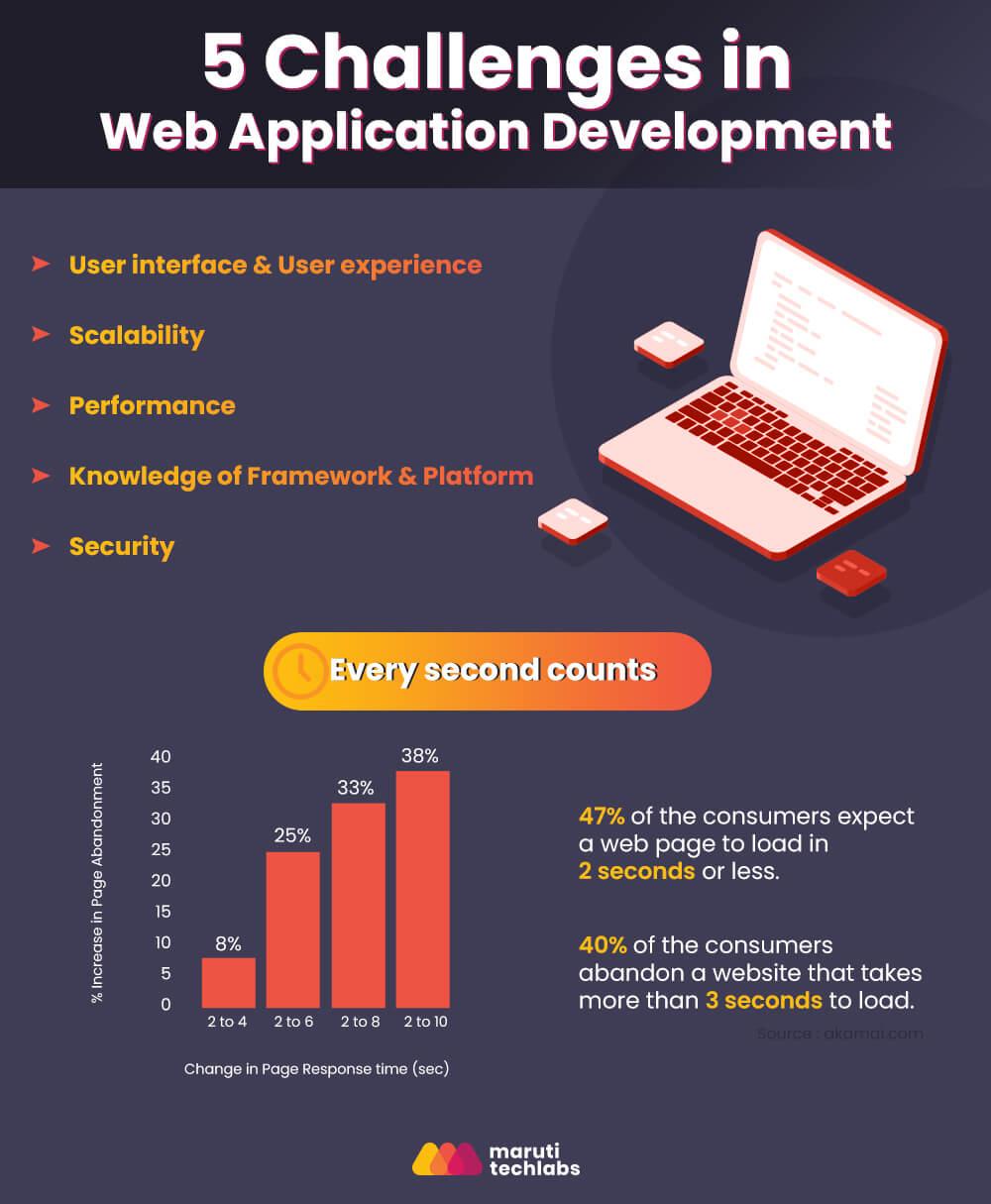 5 Challenges In Web Application Development