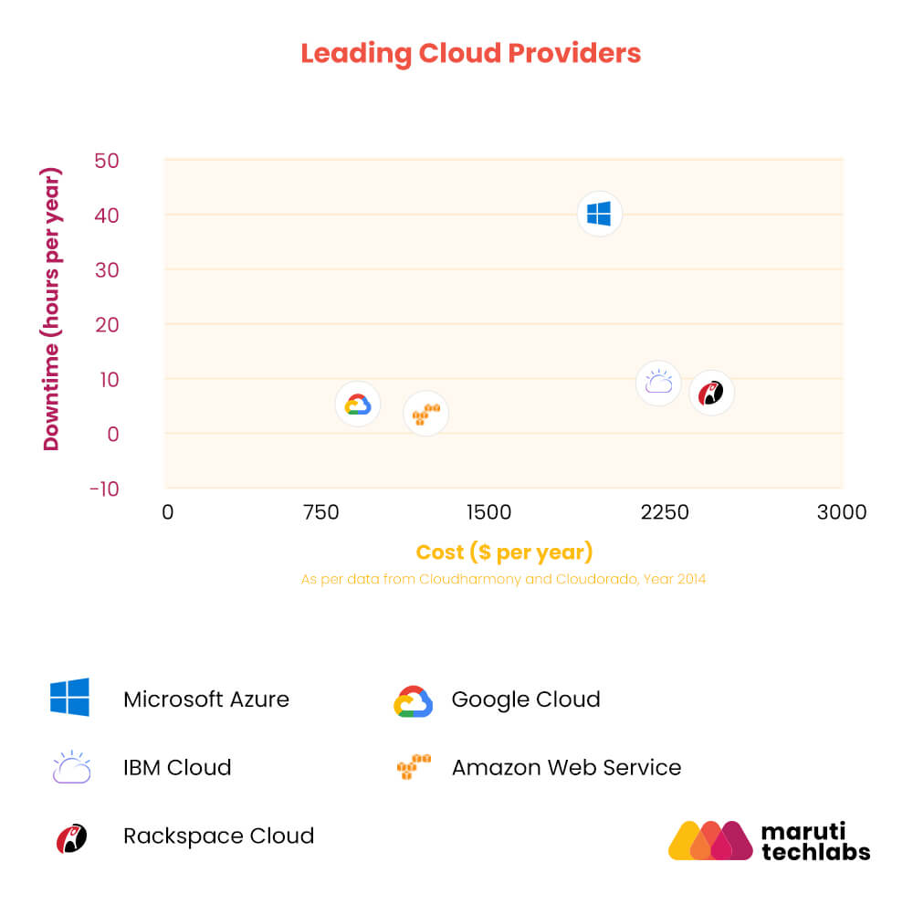 Leading Cloud Providers