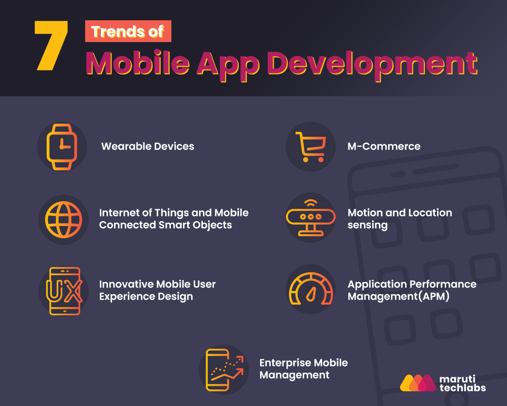 7 Trends that Define the Future of Mobile Application