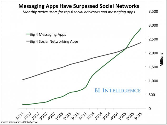 Graph- app usage leads than social media usage