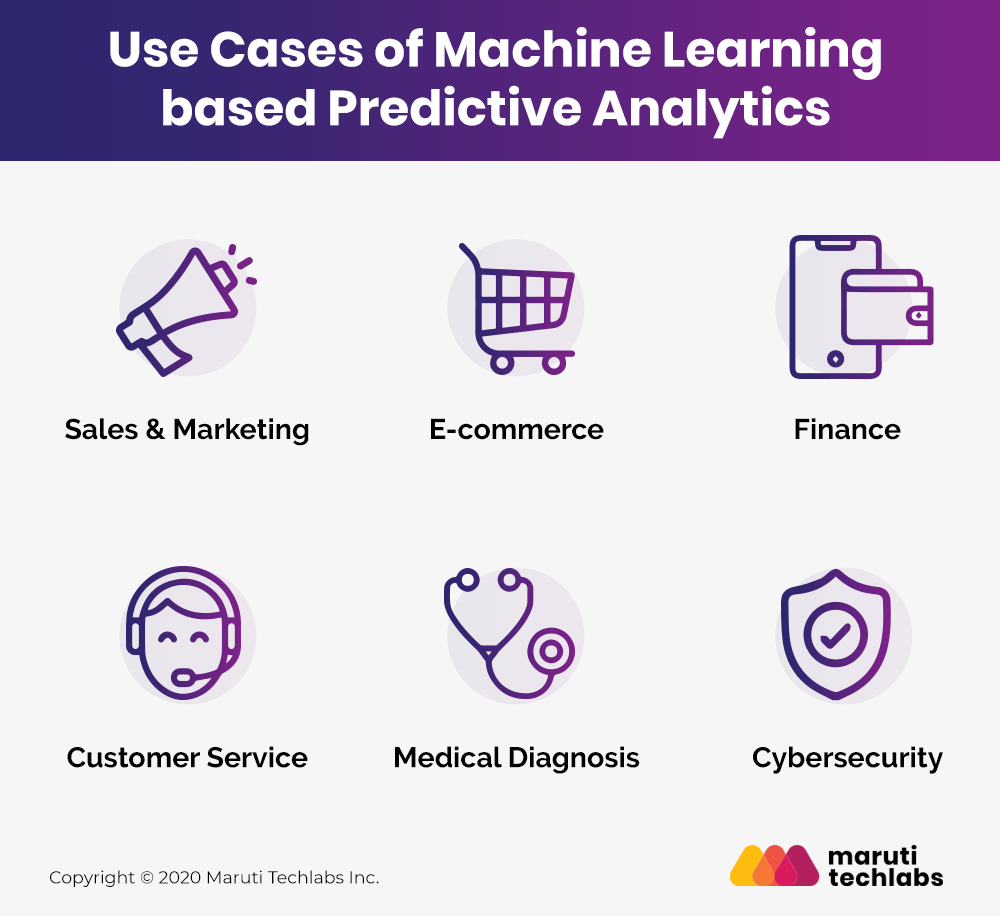 Use Cases of Machine Learning in Predictive Analytics