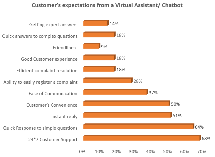 Customer's expectations from Chatbot
