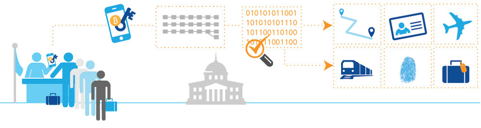 Digital identification using Blockchain