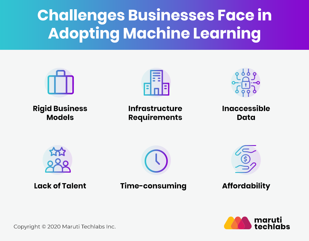 Challenges in adopting Machine Learning