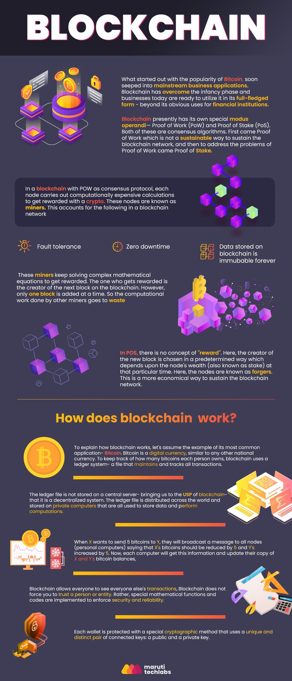 all about Blockchain