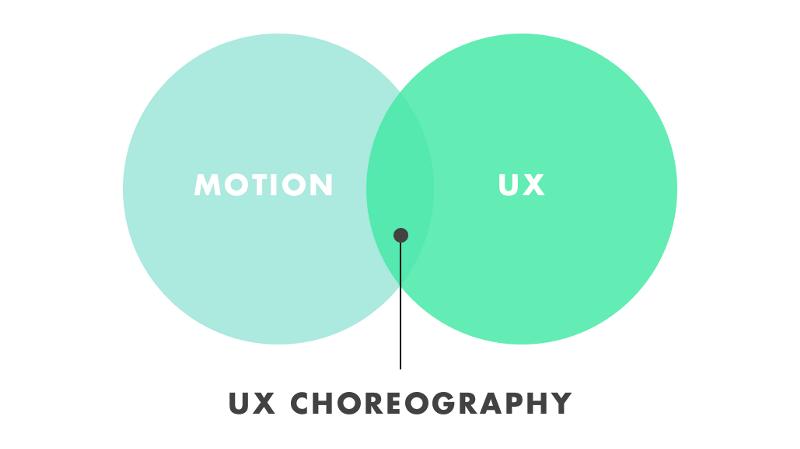 UX Motion