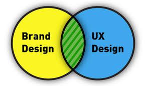 UX Branding