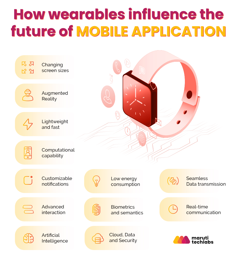 Wearables influence mobile apps