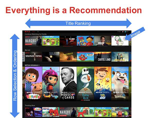 Netflix example - recommendation engine