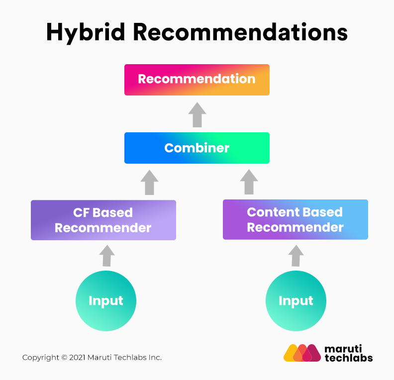 Hybrid recommendation engine
