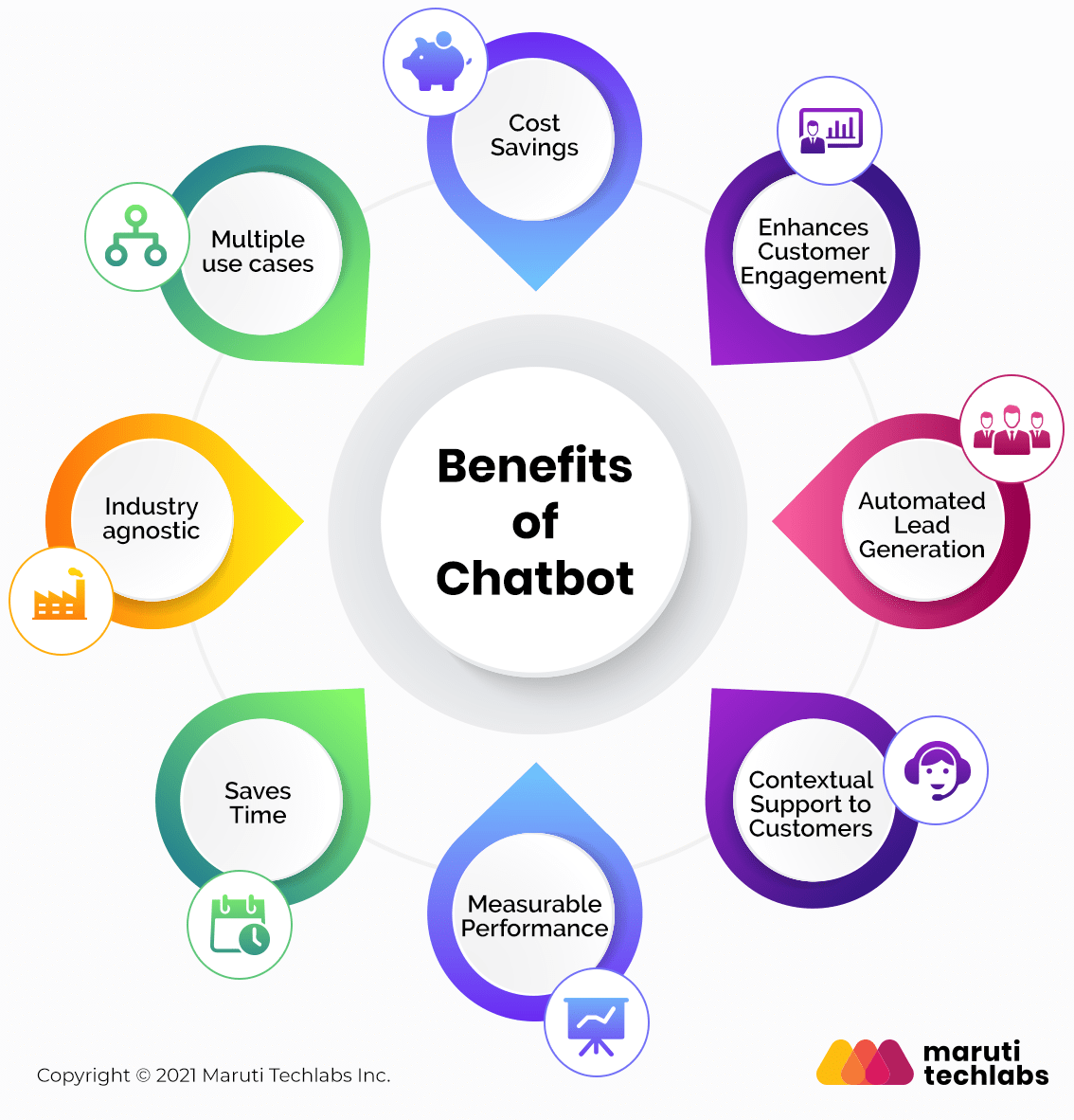chatbot benefits