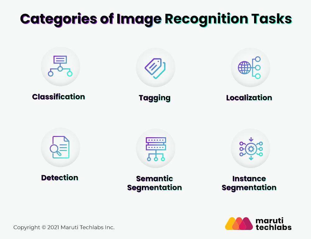 image recognition tasks