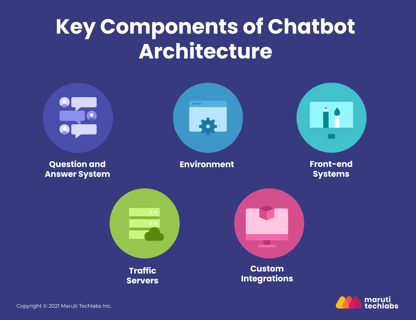 Chatbot architecture key points