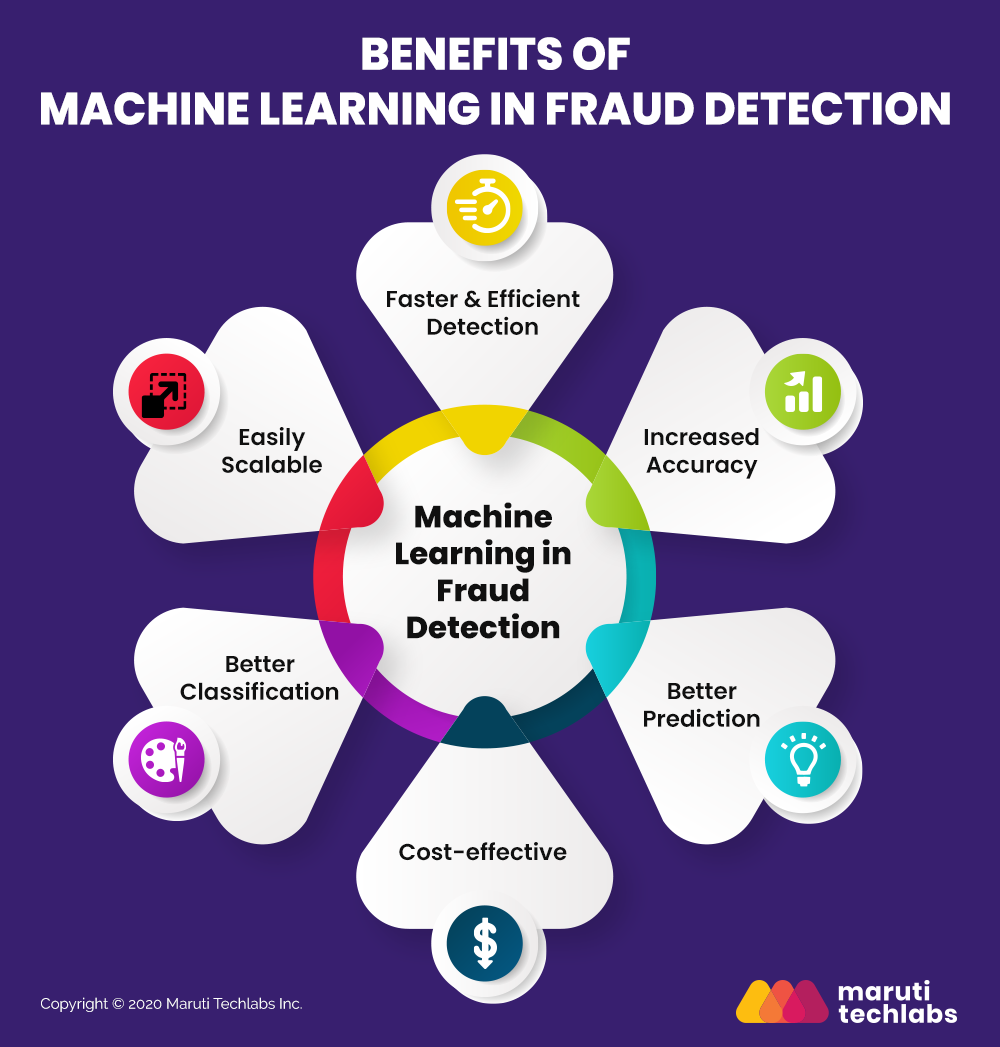 Fraud Detection Machine Learning Benefits