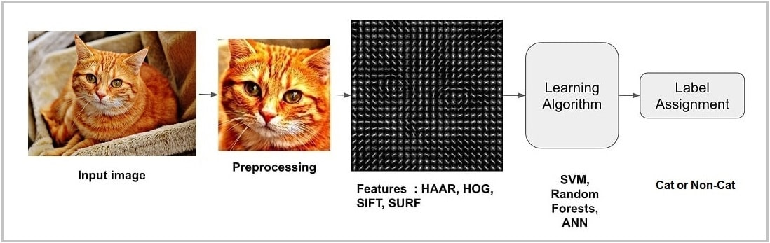 Image classification process