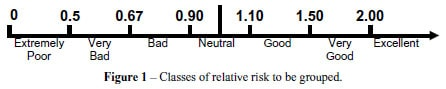 Relative Risk index