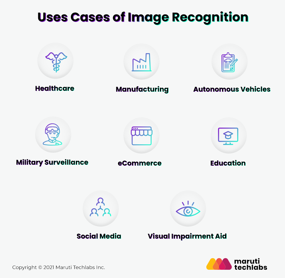 Use Cases of Image Recognition