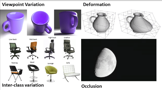 limitations-of-regular-neural-networks-for-image-recognition
