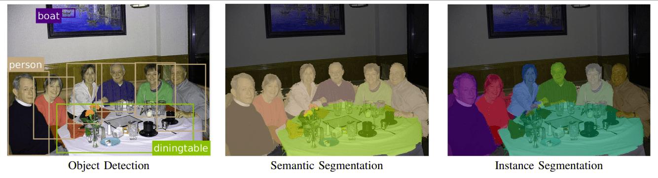 Categories of Image Recognition Tasks