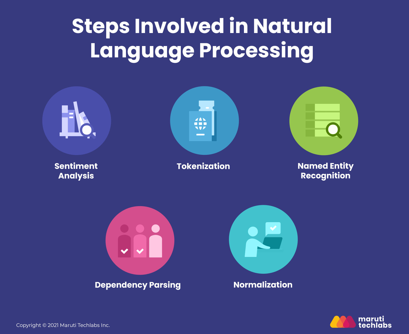 What is NLP (NATURAL LANGUAGE PROCESSING)?