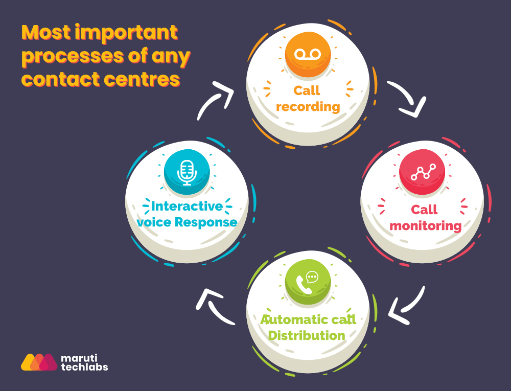 Process of call center