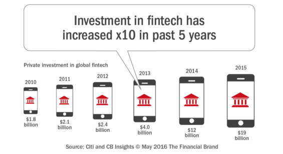 Investment in fintech