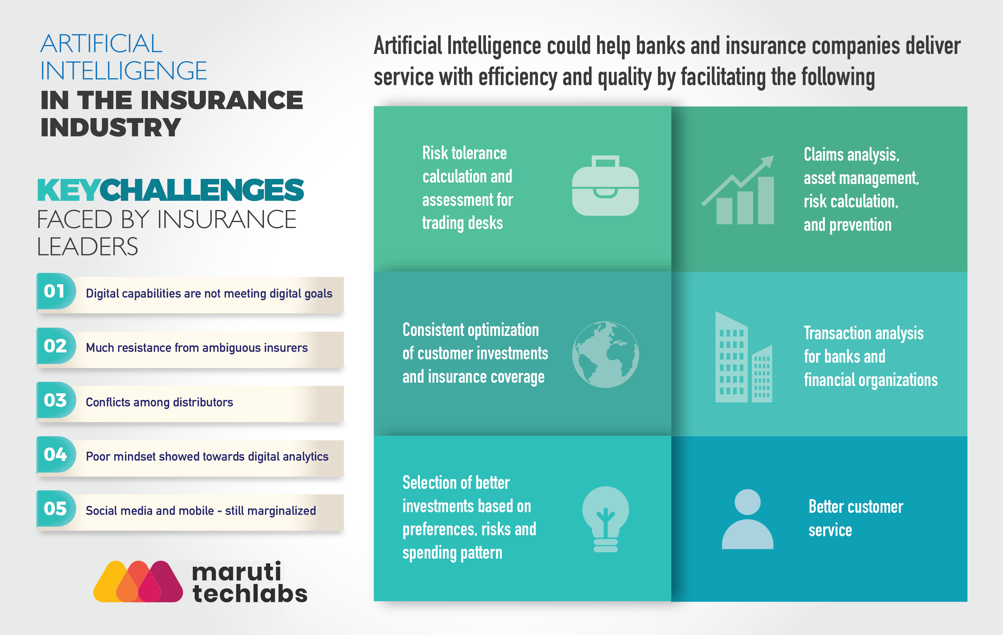 Artificial Intelligence in Insurance