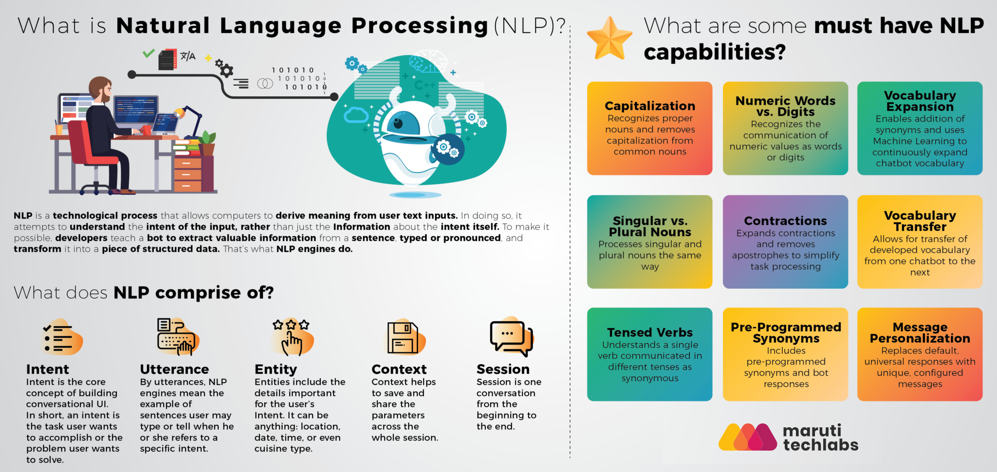 nlp-based-chatbots