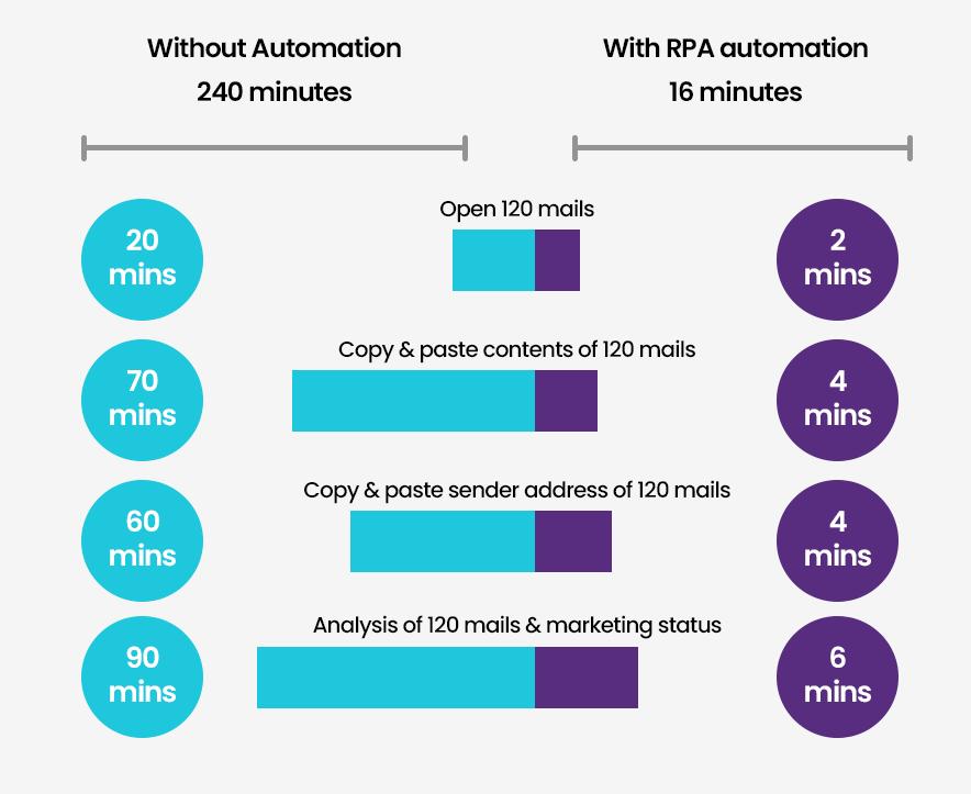 RPA Efficiency