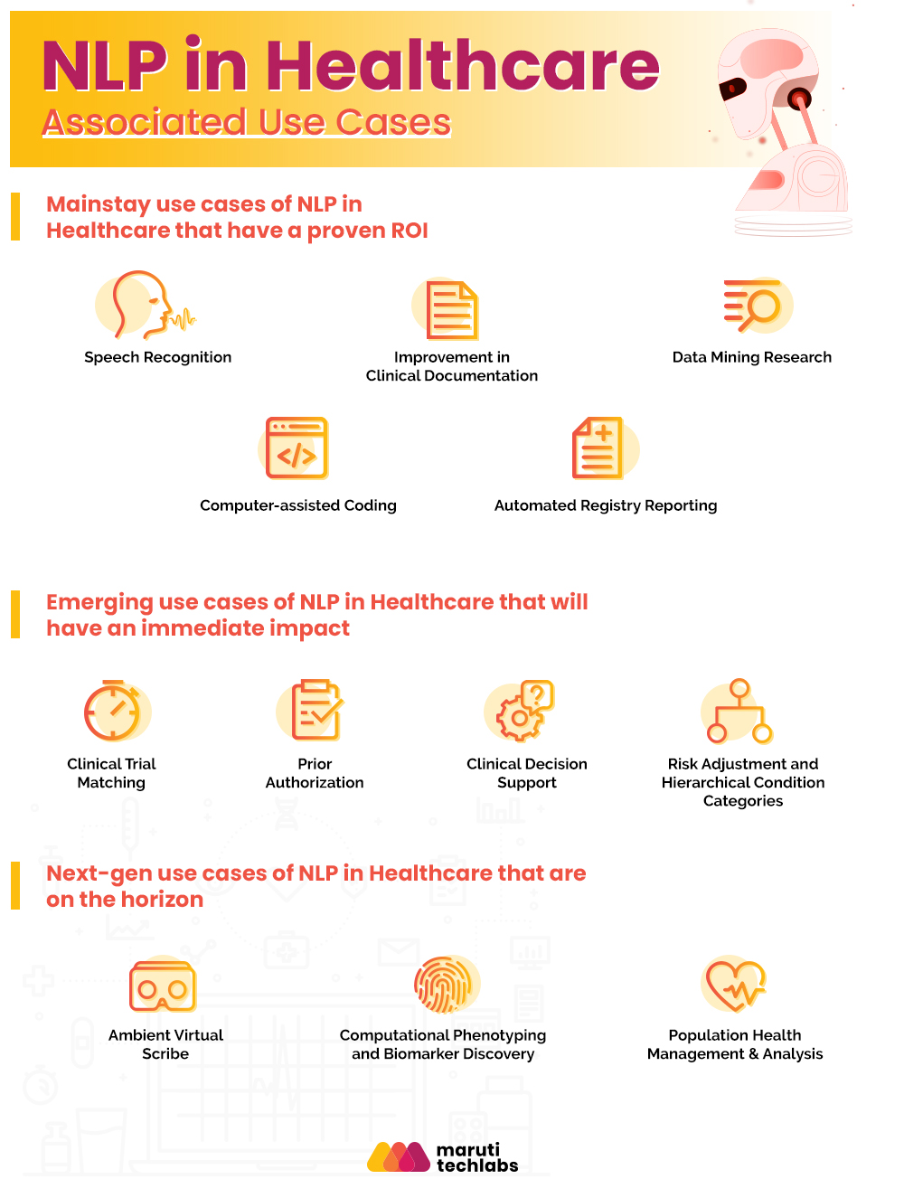 Use cases of Natural Language Processing in Healthcare