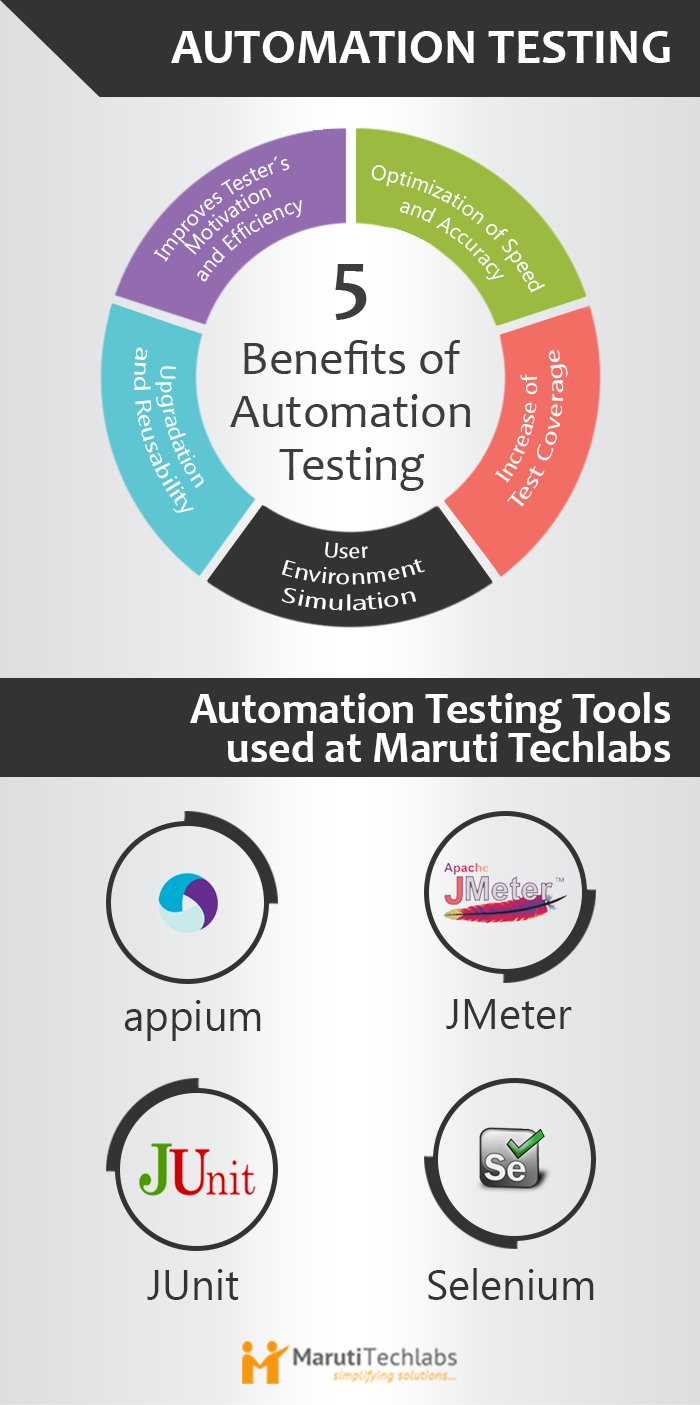 infographic_automation