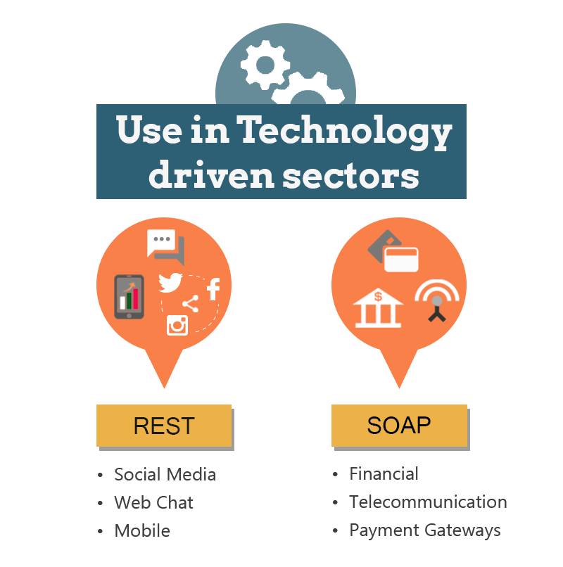 Web-services-used-in-technology-driven-sectors