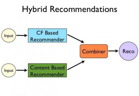 How do Recommendation Engines work? And What are the Benefits?