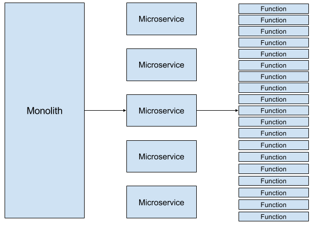 Monolith-to-Microservice-to-FaaS