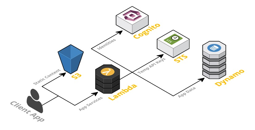 serverless-application