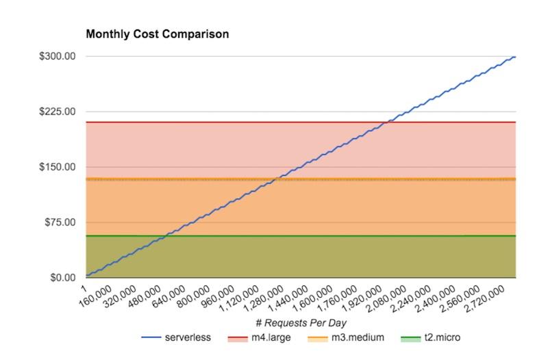 serverless-cost-comparison