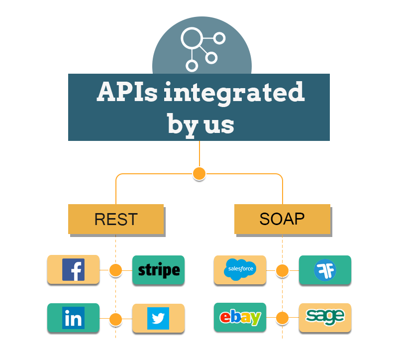APIs-integrated-by-Maruti-Techlabs