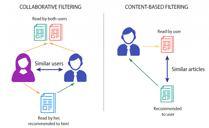 Collaborative-Filtering-min