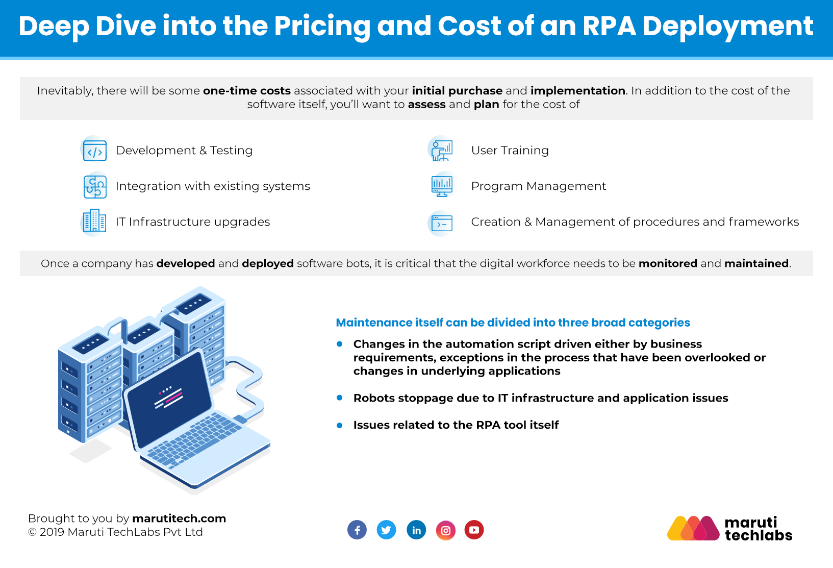 ROI of RPA