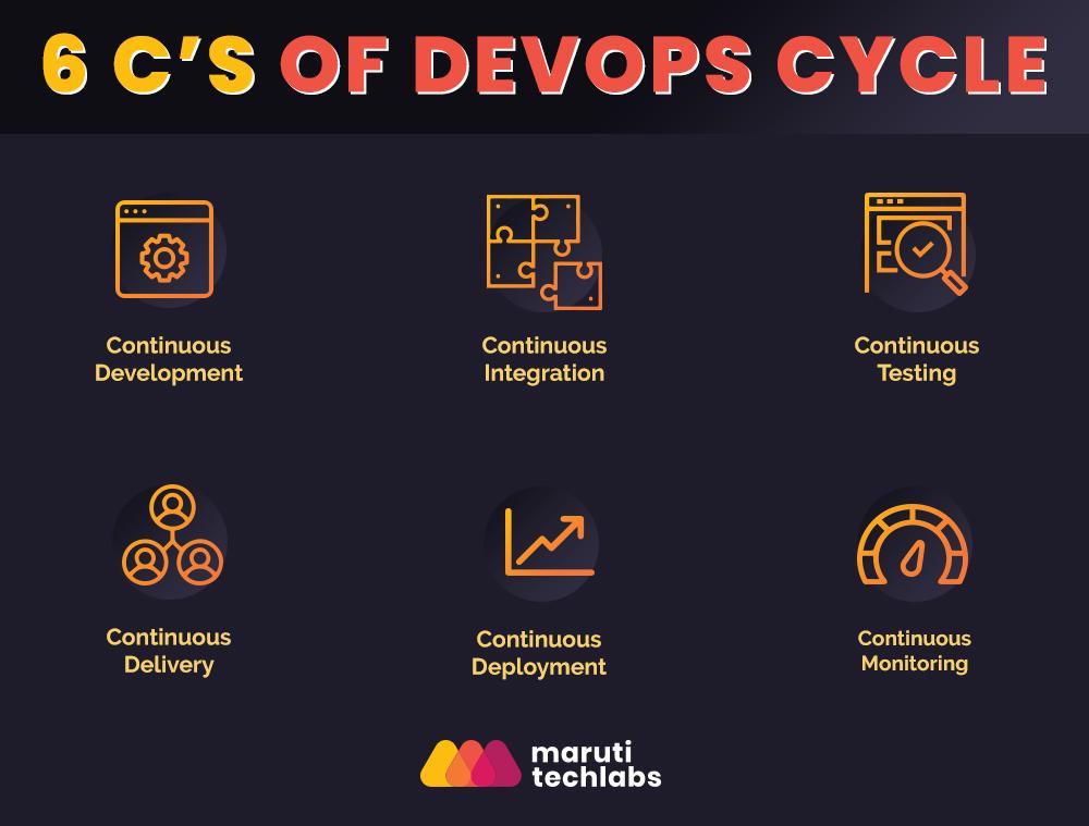 DevOps Lifecycle