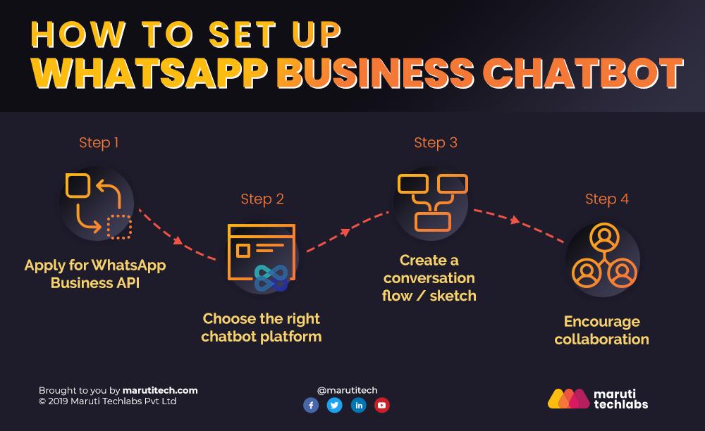WhatsApp Business chatbot
