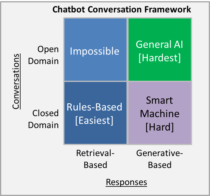 Chatbot conversation framework