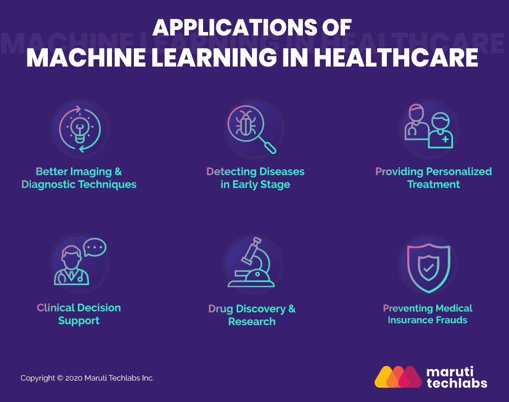 Applications of Ml in Healthcare