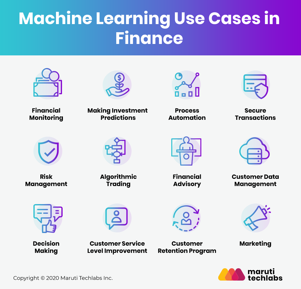 Use Cases of AI & ML in Finance Industry