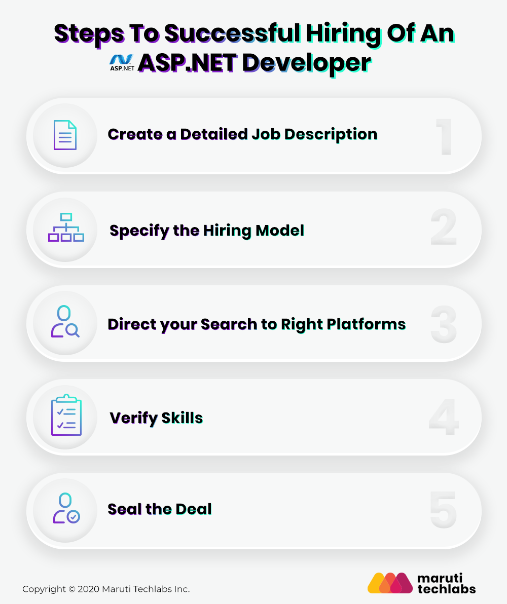 Steps to Successful hiring of an Asp.Net Developer from offshore