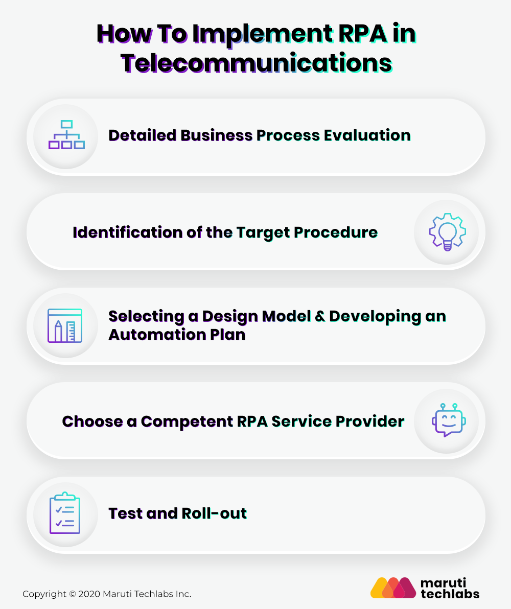 Implementation of RPA in Telecom Industry