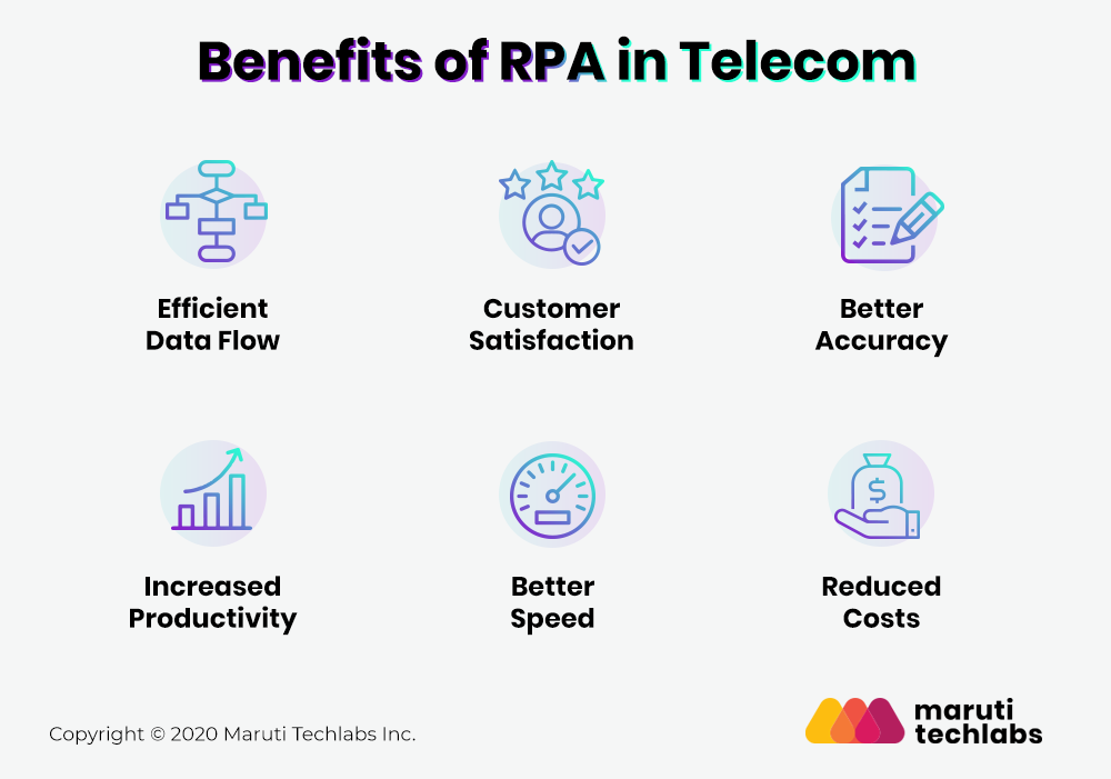Robotic Process Automation benefits in telecom industry