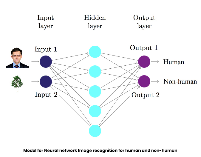Model for Neural network Image recognition