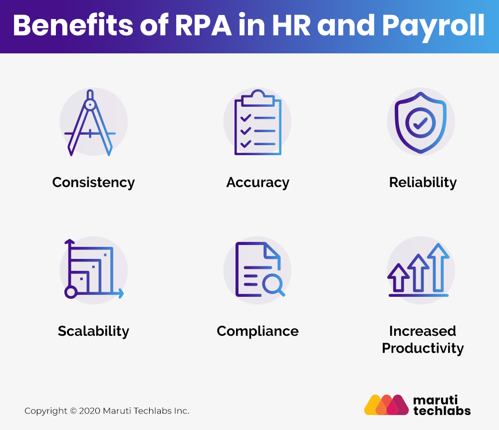 Benefits of RPA in HR and Payroll