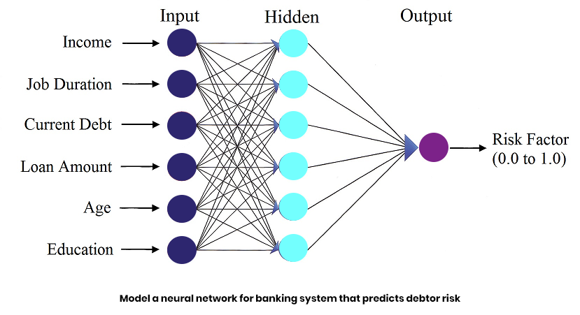 Model a neural network for banking system that predicts debtor risk